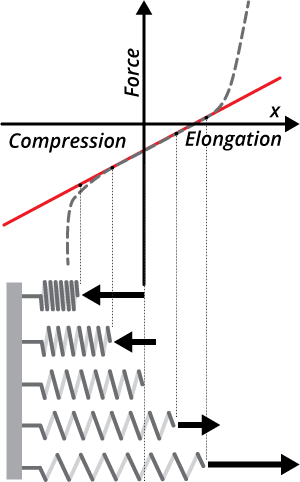 Example of Hooke's Law