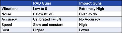 Impact Vs RAD Table-1