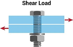 Shear-Load