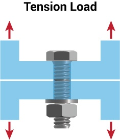 Tension-Load