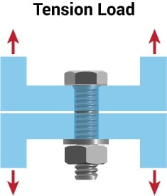 Bolted Joint Design: The Difference Between Tension, Shear